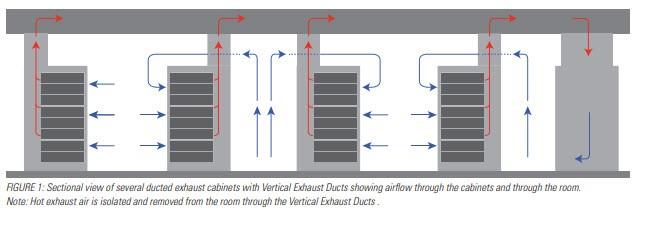 data center ducted exhaust cabinets