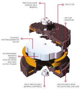 CEG provides flywheel UPS systems